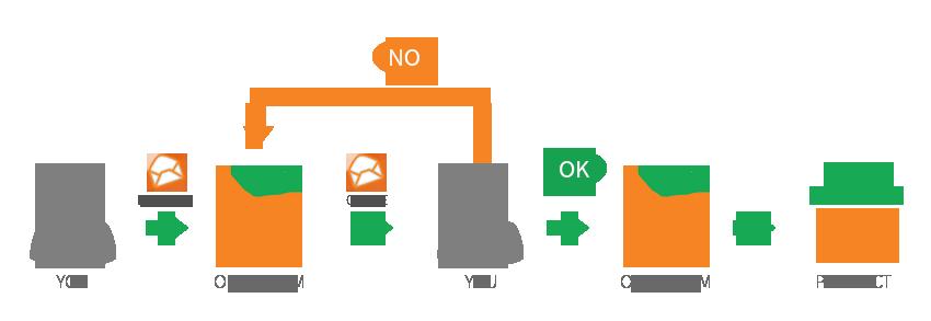 Orangehrm Businessware Technologies